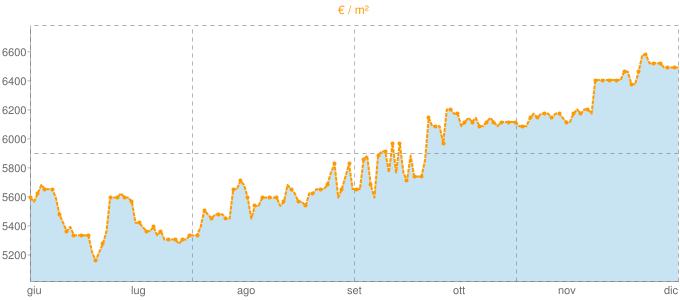 Quotazione ville a Bergeggi in €/m² negli ultimi 180 giorni.