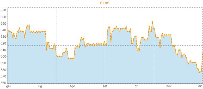 Quotazione appartamenti a Pralungo in €/m² negli ultimi 180 giorni.