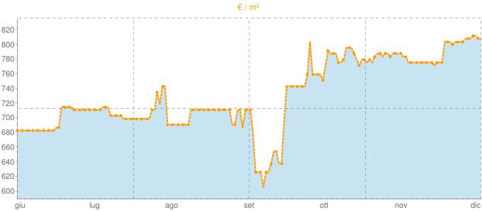 Quotazione mansarde a Badia Polesine in €/m² negli ultimi 180 giorni.