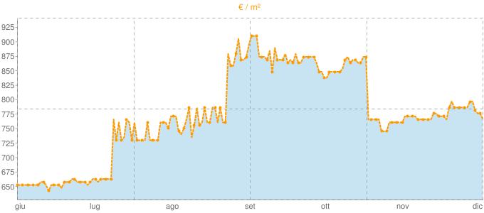 Quotazione case indipendenti ad Ostiglia in €/m² negli ultimi 180 giorni.