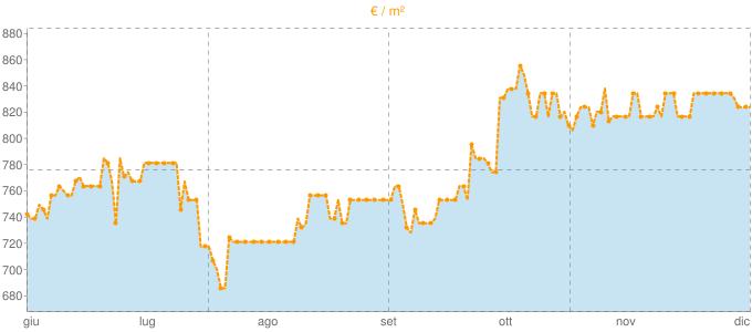 Quotazione bifamiliari ad Antignano in €/m² negli ultimi 180 giorni.