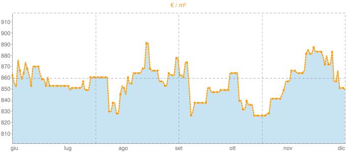 Quotazione mansarde a Castrolibero in €/m² negli ultimi 180 giorni.