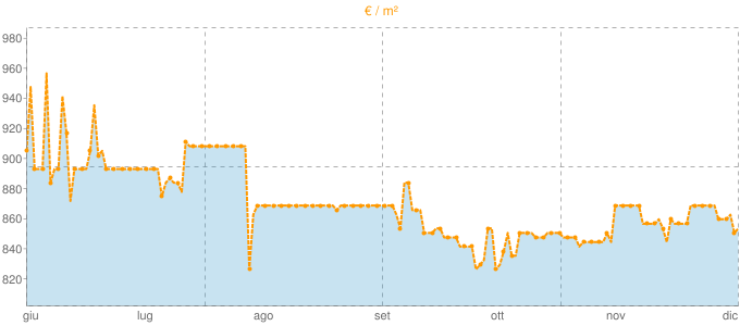 Quotazione case indipendenti a Pumenengo in €/m² negli ultimi 180 giorni.