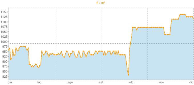 Quotazione bifamiliari a Capurso in €/m² negli ultimi 180 giorni.