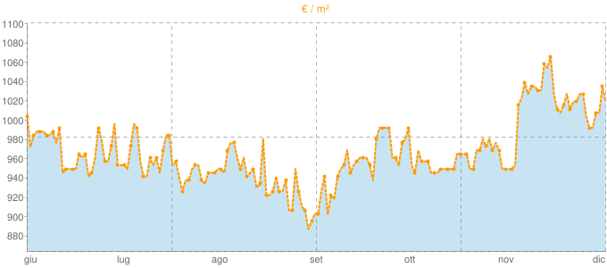 Quotazione bifamiliari ad Alcamo in €/m² negli ultimi 180 giorni.