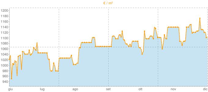 Quotazione case indipendenti a Vernole in €/m² negli ultimi 180 giorni.