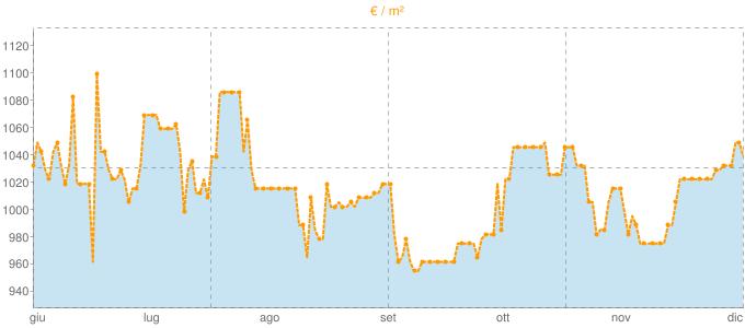 Quotazione bivani a Fornovo di Taro in €/m² negli ultimi 180 giorni.