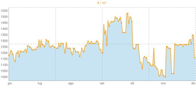 Quotazione quadrivani a Val della Torre in €/m² negli ultimi 180 giorni.