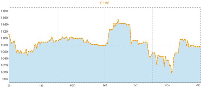 Quotazione villette a schiera ad Alatri in €/m² negli ultimi 180 giorni.