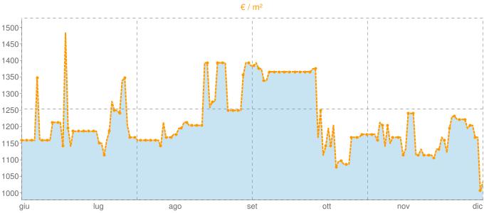 Quotazione trivani a Pachino in €/m² negli ultimi 180 giorni.