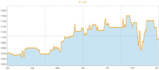 Quotazione bifamiliari ad Asola in €/m² negli ultimi 180 giorni.