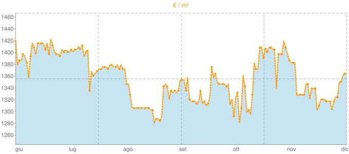 Quotazione bifamiliari ad Ispra in €/m² negli ultimi 180 giorni.