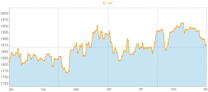 Quotazione trivani ad Oulx in €/m² negli ultimi 180 giorni.