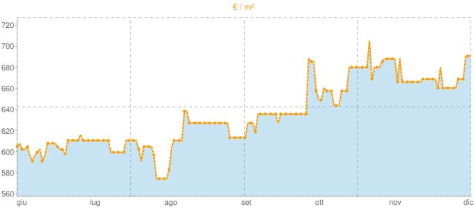 Quotazione case indipendenti a Luzzi in €/m² negli ultimi 180 giorni.
