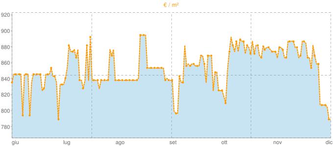 Quotazione ville a Vejano in €/m² negli ultimi 180 giorni.