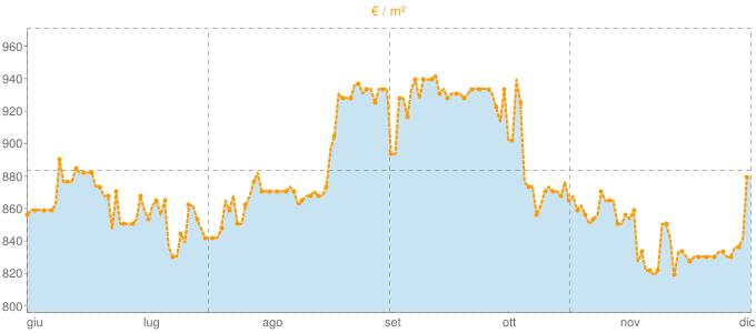 Quotazione quadrivani a Lamezia Terme in €/m² negli ultimi 180 giorni.