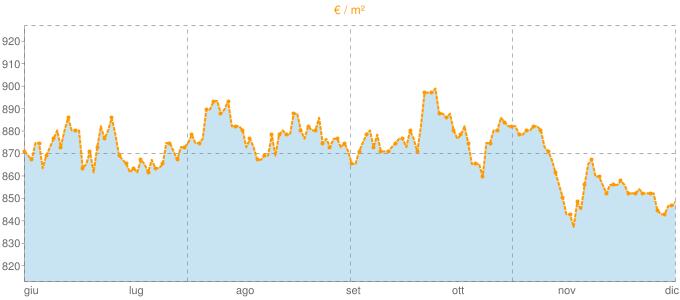 Quotazione bifamiliari ad Alessandria in €/m² negli ultimi 180 giorni.