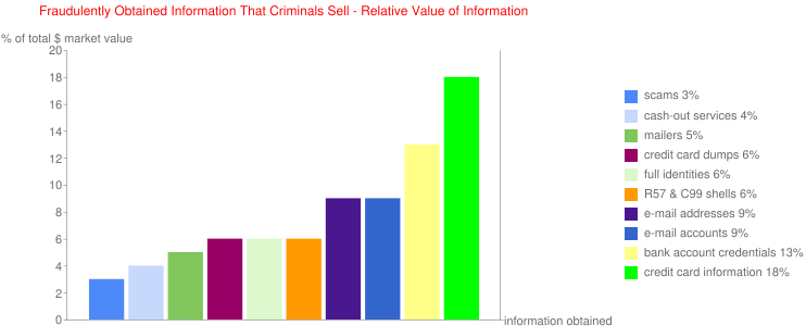 Fraudulently Obtained Information That Criminals Sell - Relative Value of Information