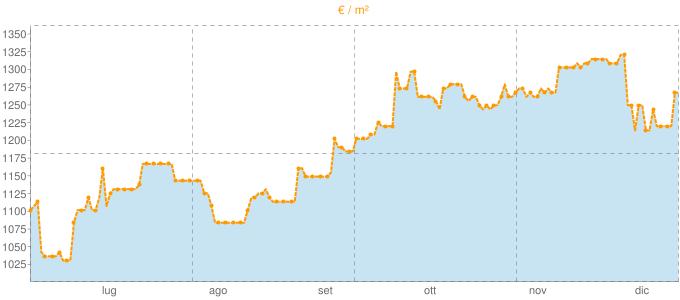 Quotazione mansarde ad Alatri in €/m² negli ultimi 180 giorni.