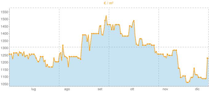 Quotazione trivani a Pitigliano in €/m² negli ultimi 180 giorni.