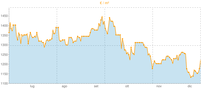 Quotazione trivani a Cene in €/m² negli ultimi 180 giorni.