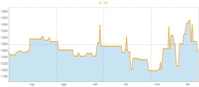 Quotazione villette a schiera a Lama Mocogno in €/m² negli ultimi 180 giorni.
