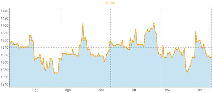 Quotazione bivani ad Afragola in €/m² negli ultimi 180 giorni.