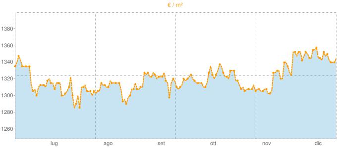 Quotazione bifamiliari a Montesilvano in €/m² negli ultimi 180 giorni.