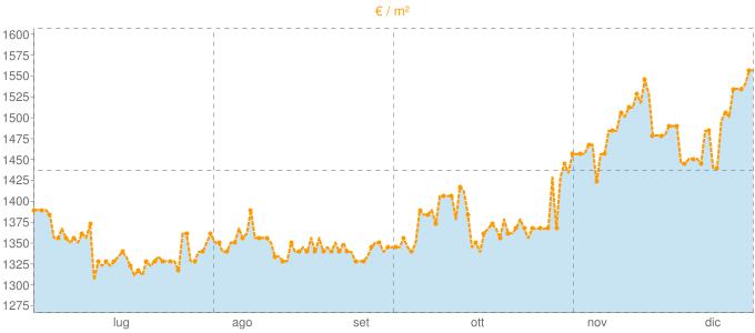 Quotazione bivani a Mesero in €/m² negli ultimi 180 giorni.