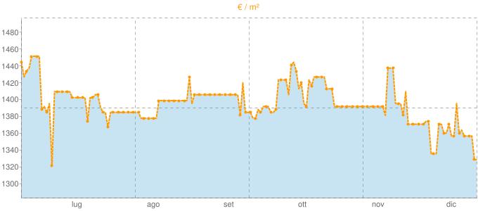 Quotazione locali commerciali a Silvi in €/m² negli ultimi 180 giorni.