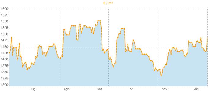 Quotazione ville a Solaro in €/m² negli ultimi 180 giorni.