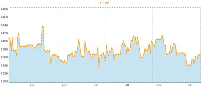 Quotazione ville a Filago in €/m² negli ultimi 180 giorni.
