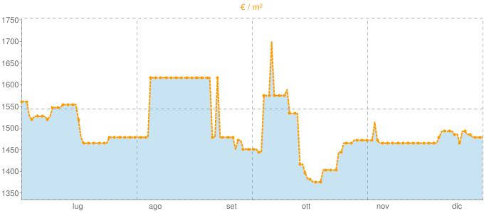 Quotazione appartamenti a Reano in €/m² negli ultimi 180 giorni.