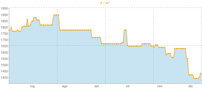 Quotazione attici a Piove di Sacco in €/m² negli ultimi 180 giorni.