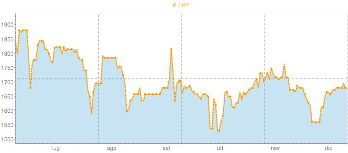 Quotazione mansarde a Fossano in €/m² negli ultimi 180 giorni.