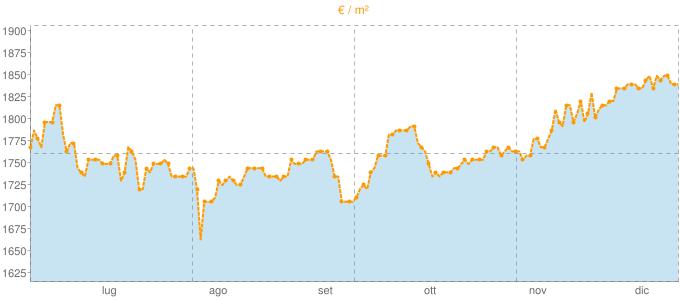 Quotazione mansarde ad Agropoli in €/m² negli ultimi 180 giorni.