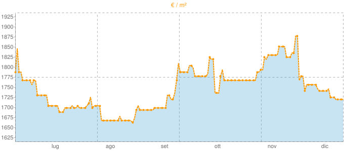 Quotazione mansarde a Bitritto in €/m² negli ultimi 180 giorni.