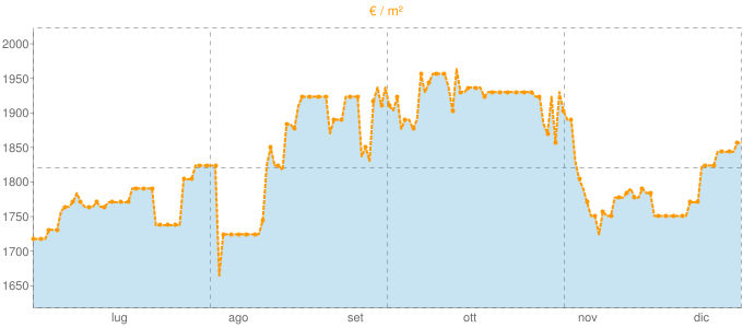 Quotazione bivani ad Ispra in €/m² negli ultimi 180 giorni.