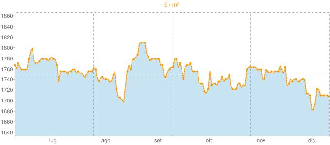 Quotazione trivani ad Elmas in €/m² negli ultimi 180 giorni.