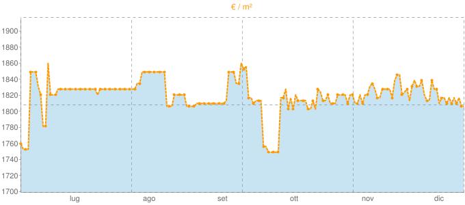 Quotazione villette a schiera ad Alserio in €/m² negli ultimi 180 giorni.