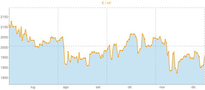 Quotazione bifamiliari a Gussago in €/m² negli ultimi 180 giorni.