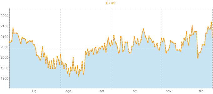 Quotazione trivani a Montale in €/m² negli ultimi 180 giorni.