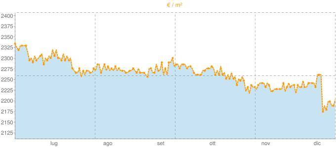 Quotazione villette a schiera ad Empoli in €/m² negli ultimi 180 giorni.