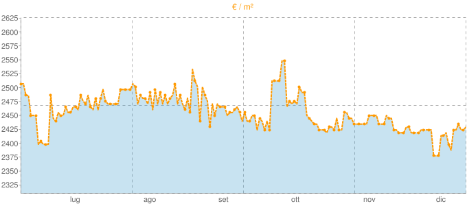 Quotazione attici a Varedo in €/m² negli ultimi 180 giorni.