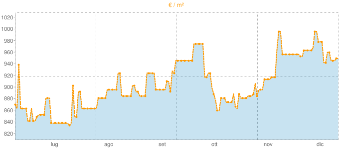 Quotazione bifamiliari a Gavi in €/m² negli ultimi 180 giorni.