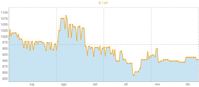 Quotazione bifamiliari a Cinto Euganeo in €/m² negli ultimi 180 giorni.