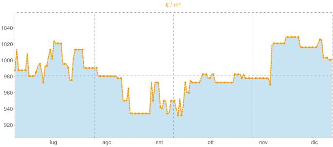 Quotazione bifamiliari ad Alatri in €/m² negli ultimi 180 giorni.