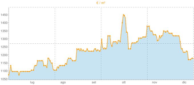 Quotazione casali a Corbetta in €/m² negli ultimi 180 giorni.