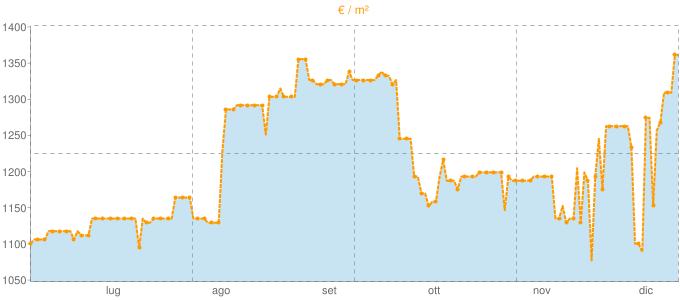 Quotazione bifamiliari a Monteprandone in €/m² negli ultimi 180 giorni.