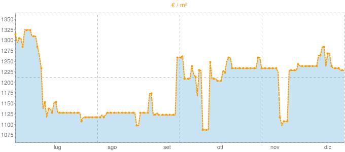 Quotazione case indipendenti ad Isca sullo Ionio in €/m² negli ultimi 180 giorni.